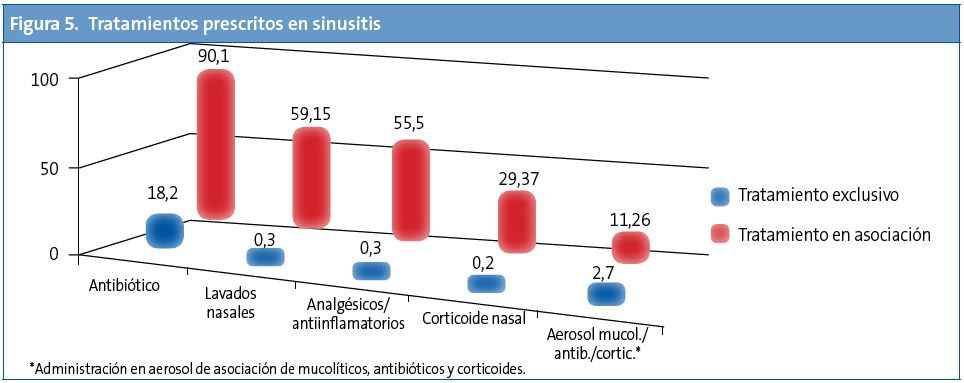 Figura 5. Tratamientos prescritos en sinusitis