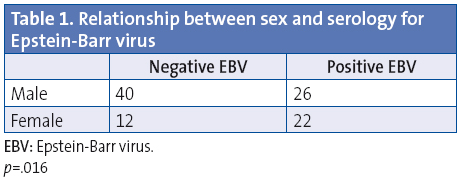 Table 1. Relationship between sex and serology for Epstein-Barr virus