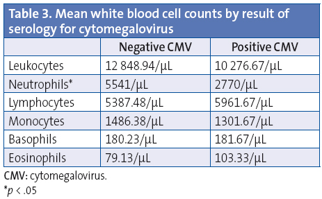 Table 3. Mean white blood cell counts by result of serology for cytomegalovirus