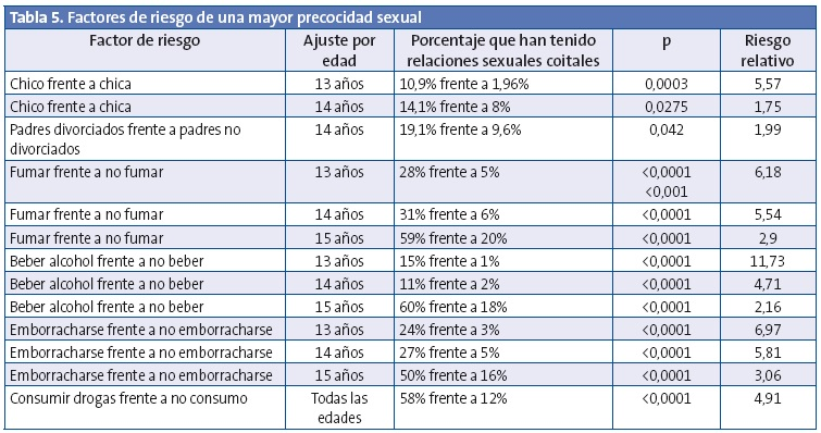 Tabla 5. Factores de riesgo de una mayor precocidad sexual