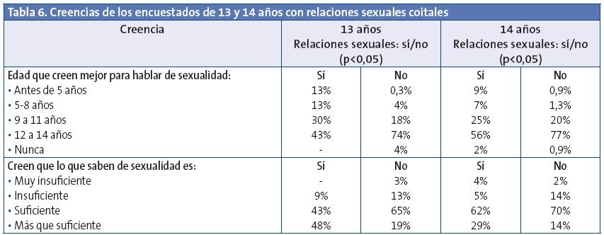 Porcentaje jovenes sexualmente activos