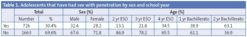 Table 1. Adolescents that have had sex with penetration by sex and school year