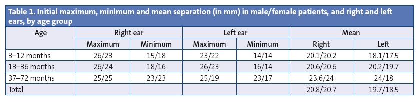 Table 1. Initial maximum, minimum and mean separation (in mm) in male/female patients, and right and left ears, by age group