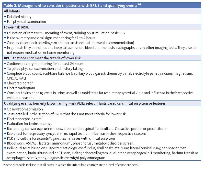Table 2. Management to consider in patients with BRUE and qualifying events