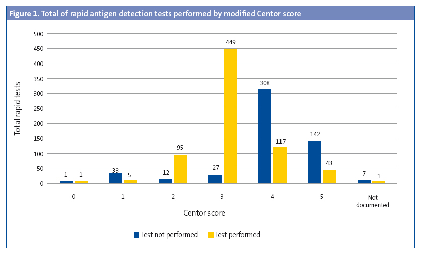 Figure 1. Total of rapid antigen detection tests performed by modified Centor score