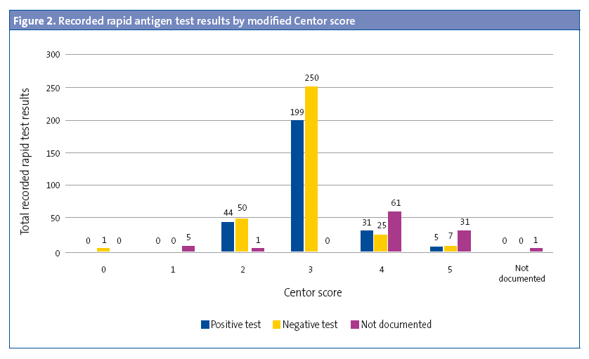 Figure 2. Recorded rapid antigen test results by modified Centor score