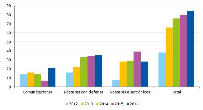 Figura 1. Comunicaciones orales, pósteres con defensa y pósteres electrónicos presentados a los congresos de la AEP entre los años 2012 y 2016