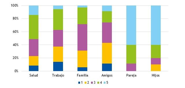 Figura 2. Percepción de la lactancia materna prolongada en los distintos ámbitos de la vida