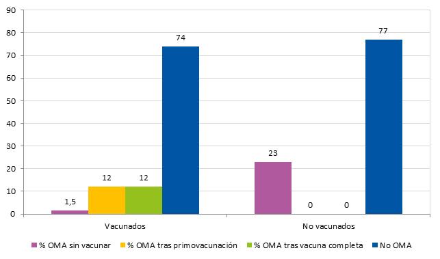Figura 1. Prevalencia de OMA en niños vacunados con la vacuna conjugada neumocócica tridecavalente (antes de vacunar, tras la primovacunación, después de la vacunación completa para su edad) y los niños no vacunados durante el periodo de estudio