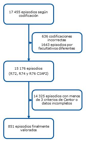 Figura 1. Diagrama de flujo de la selección de episodios valorados