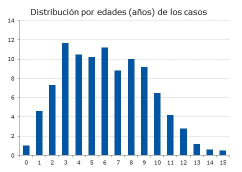 Figura 2. Distribución porcentual del total de casos estudiados por años de edad