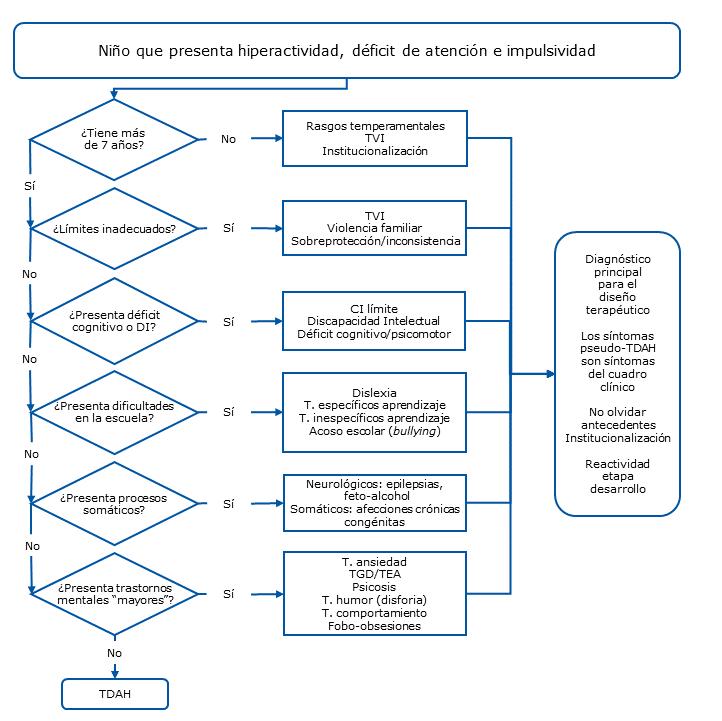 Figura 1. Diagrama de flujo para el diagnóstico diferencial de TDAH
