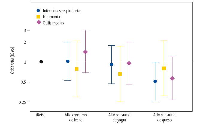 Figura 1. Odds ratio e IC 95 del riesgo de infecciones respiratorias en general, y de neumonías y otitis media en particular, asociado al consumo de los diferentes tipos de lácteos