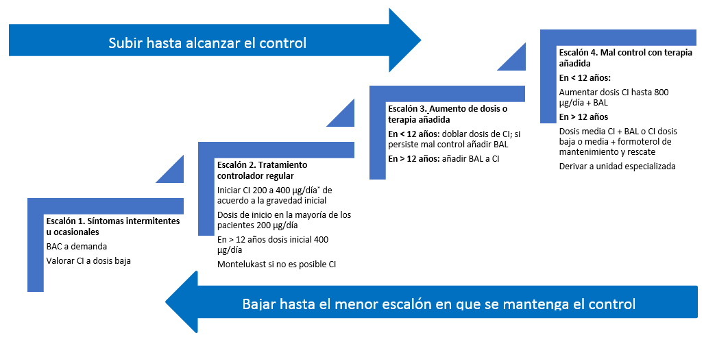 Figura 2. Tratamiento escalonado del asma en niños mayores de 5 años